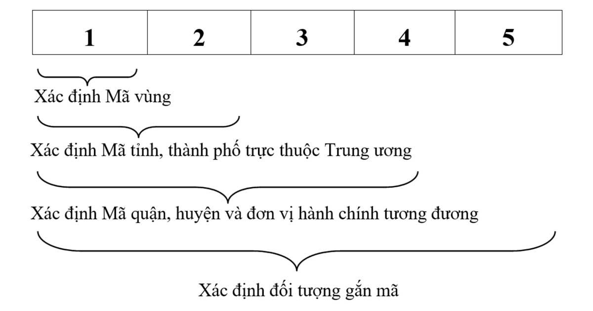 Cấu trúc mã Bưu chính Quốc gia Việt Nam